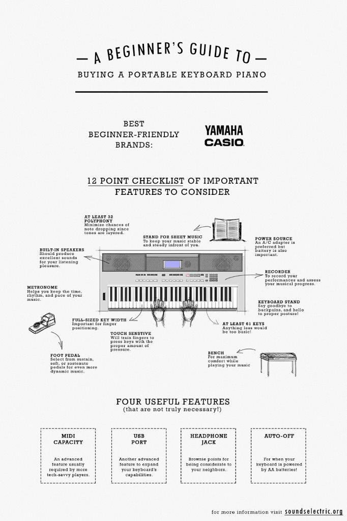 Infographic on The Ultimate Guide To Buying A Keyboard Piano For Beginners