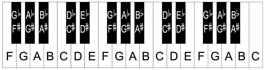 Piano Practice Read These Cool Piano Tips And Tricks